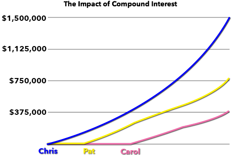 Graph showing the importance of time for an investment with compound interest